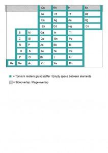 oversigt_periodisk_system_side2